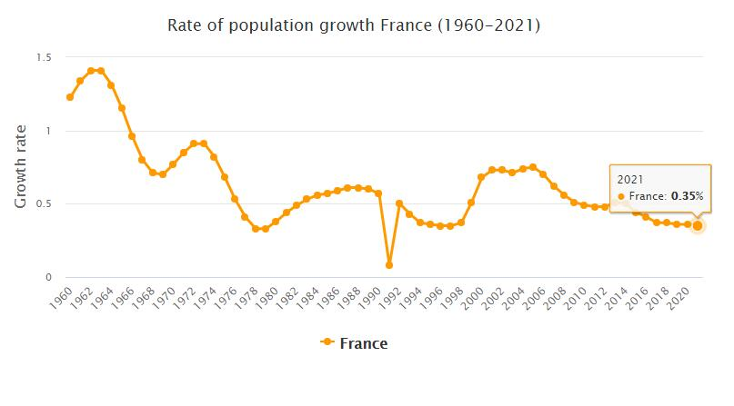 France Population Growth Rate 1960 - 2021