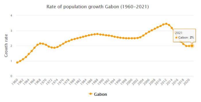 Gabon Population Growth Rate 1960 - 2021