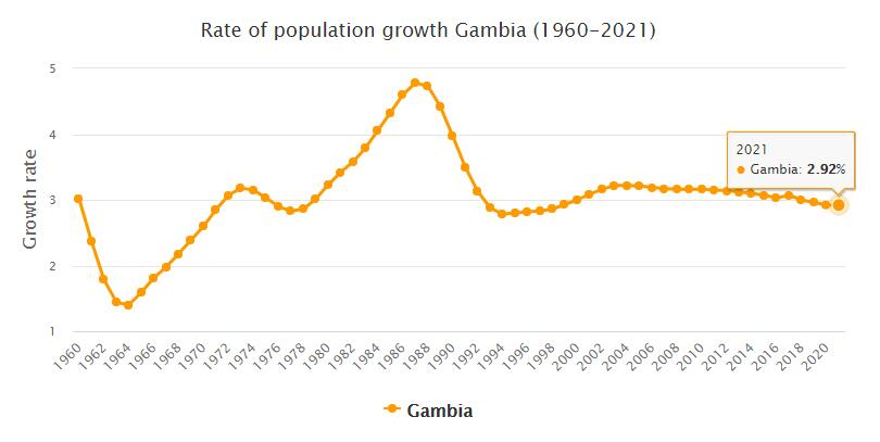Gambia Population Growth Rate 1960 - 2021