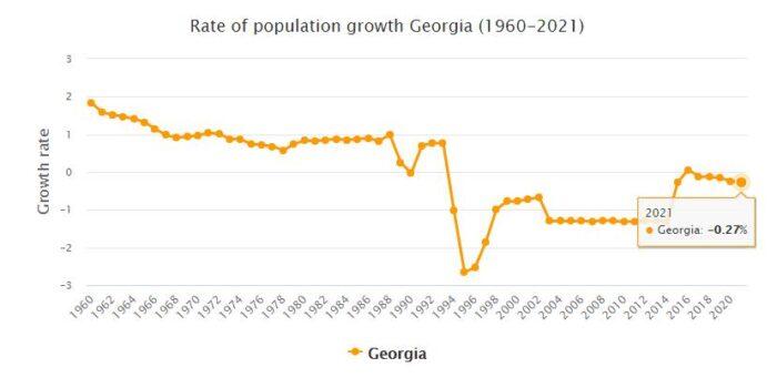 Georgia Population Growth Rate 1960 - 2021