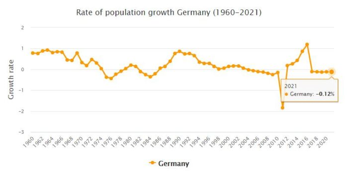 Germany Population Growth Rate 1960 - 2021