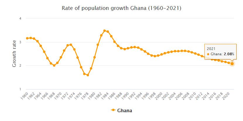 Ghana Population Growth Rate 1960 - 2021