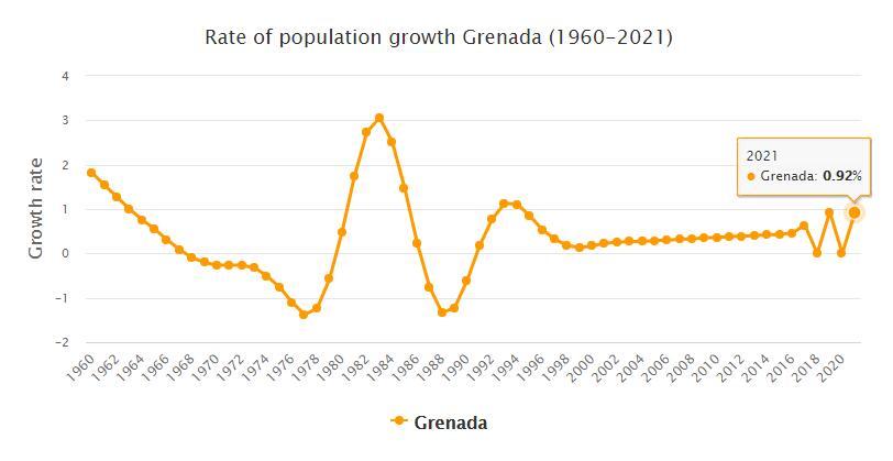 Grenada Population Growth Rate 1960 - 2021