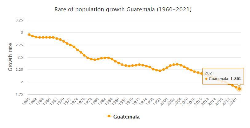 Guatemala Population Growth Rate 1960 - 2021