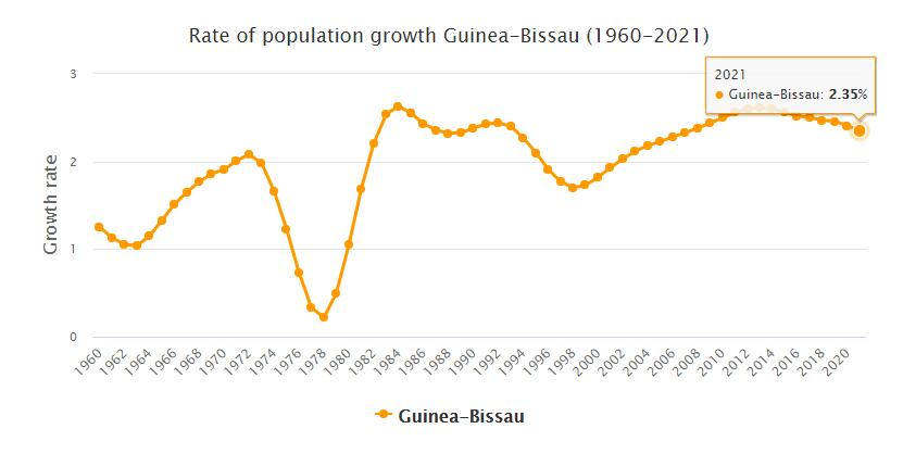 Guinea-Bissau Population Growth Rate 1960 - 2021