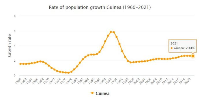 Guinea Population Growth Rate 1960 - 2021