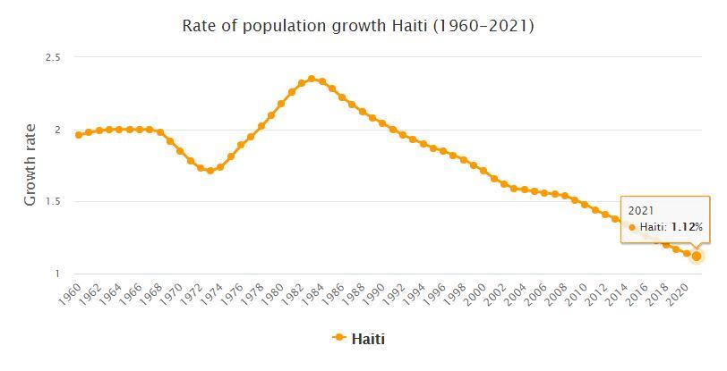 Haiti Population Growth Rate 1960 - 2021