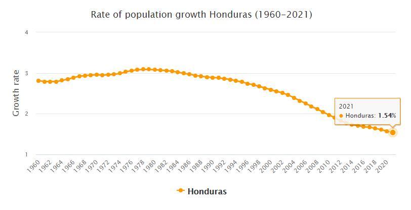 Honduras Population Growth Rate 1960 - 2021