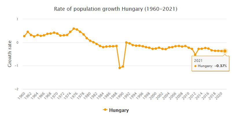 Hungary Population Growth Rate 1960 - 2021