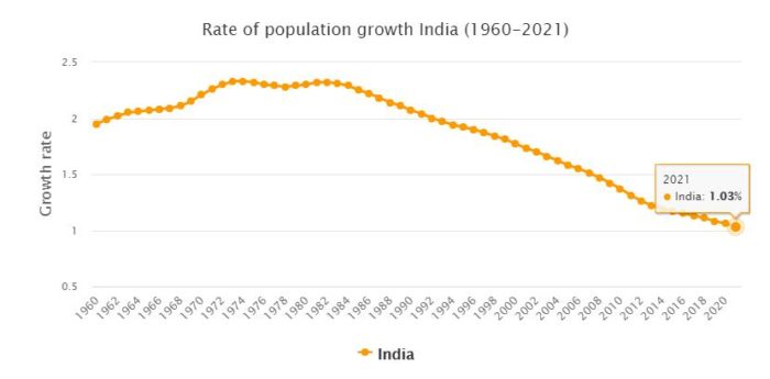 India Population Growth Rate 1960 - 2021