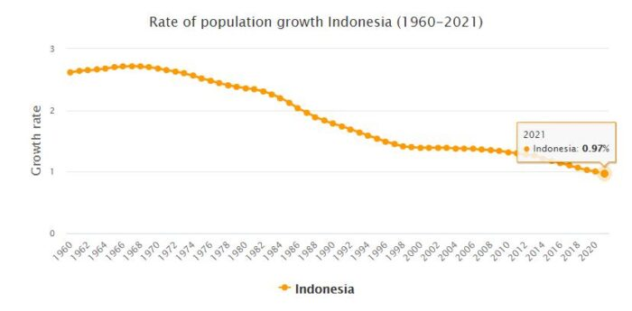Indonesia Population Growth Rate 1960 - 2021