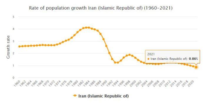 Iran Population Growth Rate 1960 - 2021