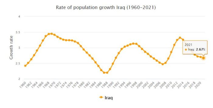 Iraq Population Growth Rate 1960 - 2021