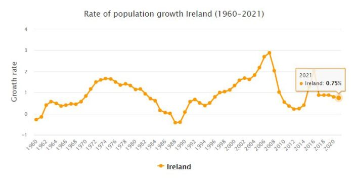 Ireland Population Growth Rate 1960 - 2021