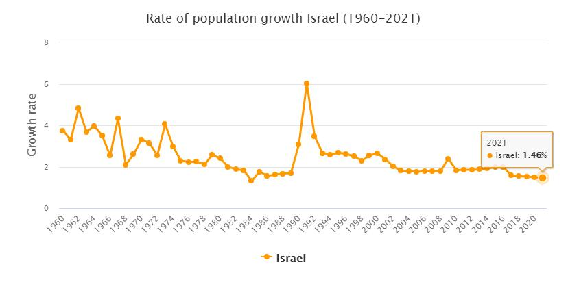 Israel Population Growth Rate 1960 - 2021