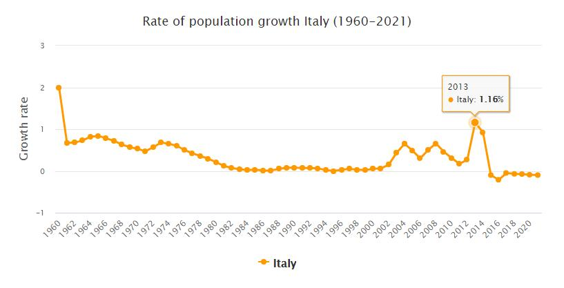 Italy Population Growth Rate 1960 - 2021