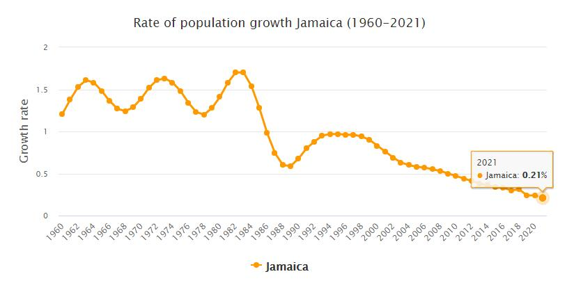 Jamaica Population Growth Rate 1960 - 2021