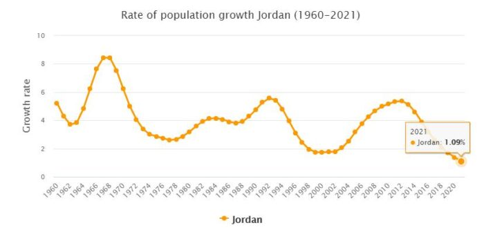 Jordan Population Growth Rate 1960 - 2021