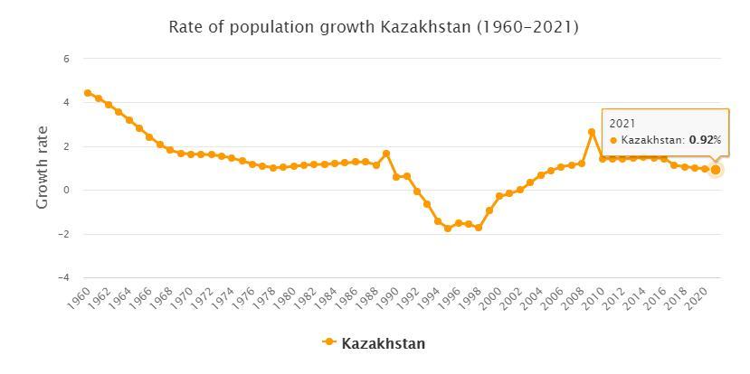 Kazakhstan Population Growth Rate 1960 - 2021