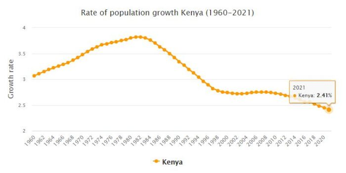 Kenya Population Growth Rate 1960 - 2021