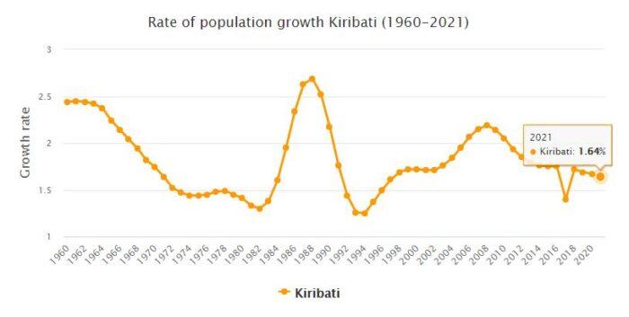 Kiribati Population Growth Rate 1960 - 2021