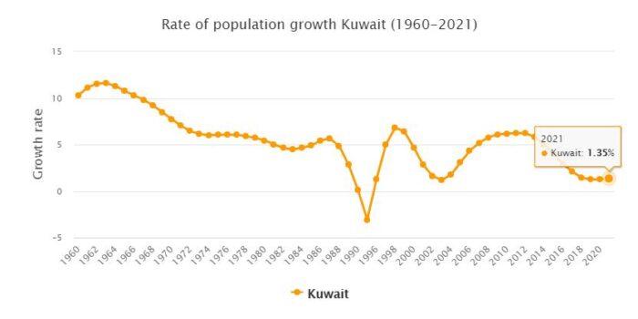 Kuwait Population Growth Rate 1960 - 2021