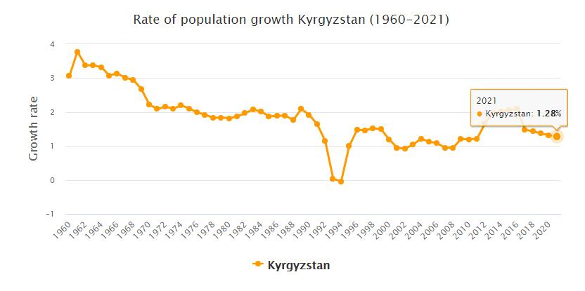 Kyrgyzstan Population Growth Rate 1960 - 2021