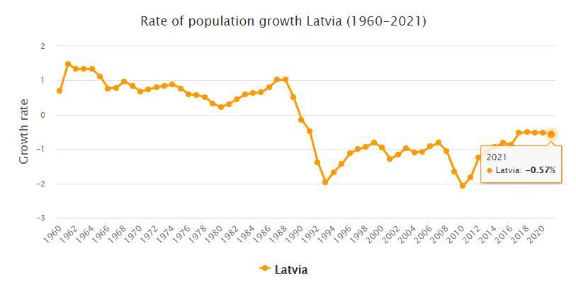Latvia Population Growth Rate 1960 - 2021