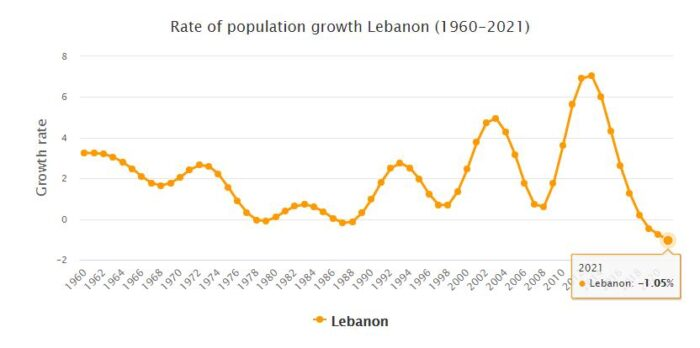Lebanon Population Growth Rate 1960 - 2021