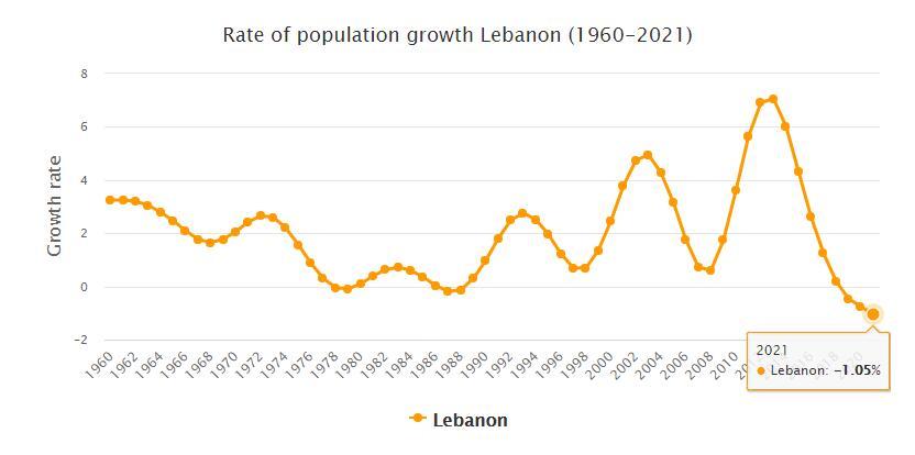 Lebanon Population Growth Rate 1960 - 2021