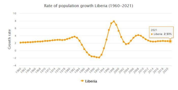 Liberia Population Growth Rate 1960 - 2021