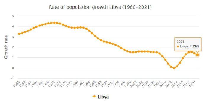 Libya Population Growth Rate 1960 - 2021