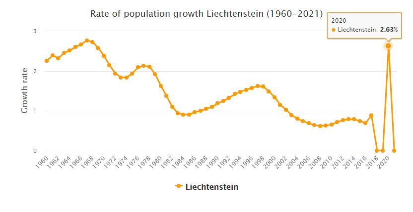 Liechtenstein Population Growth Rate 1960 - 2021