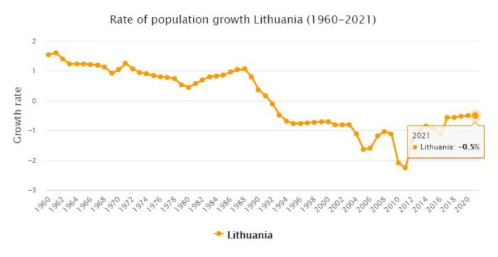 Lithuania Population Growth Rate 1960 - 2021