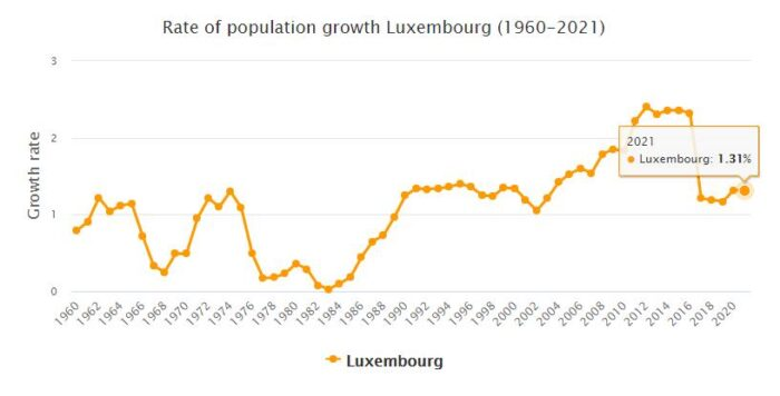 Luxembourg Population Growth Rate 1960 - 2021