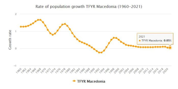 Macedonia Population Growth Rate 1960 - 2021