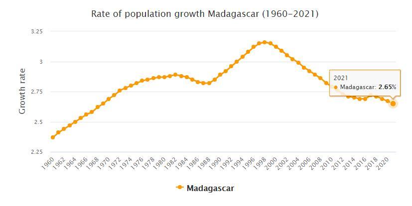 Madagascar Population Growth Rate 1960 - 2021