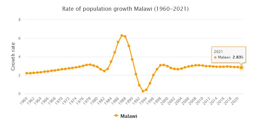 Malawi Population Growth Rate 1960 - 2021