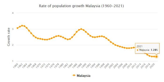 Malaysia Population Growth Rate 1960 - 2021