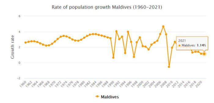 Maldives Population Growth Rate 1960 - 2021