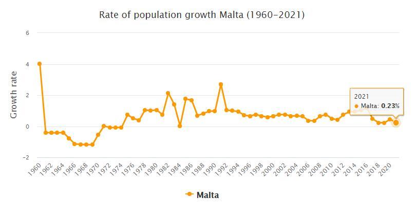 Malta Population Growth Rate 1960 - 2021