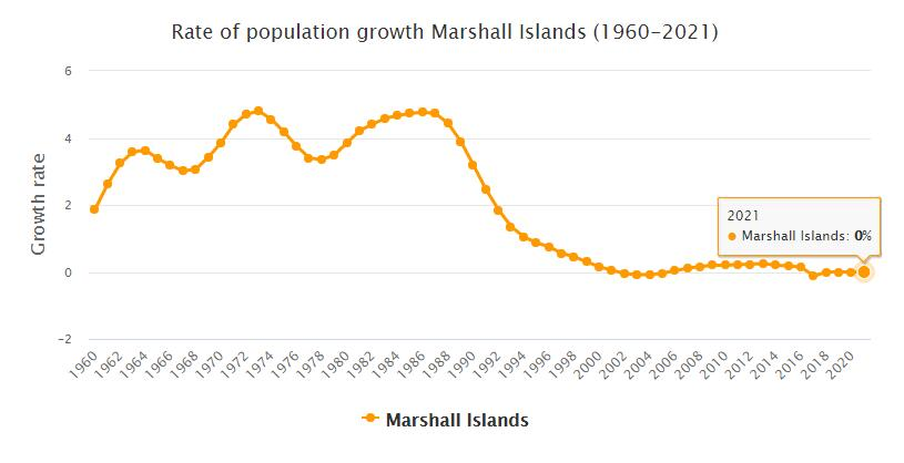 Marshall Islands Population Growth Rate 1960 - 2021