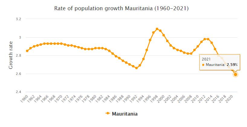 Mauritania Population Growth Rate 1960 - 2021