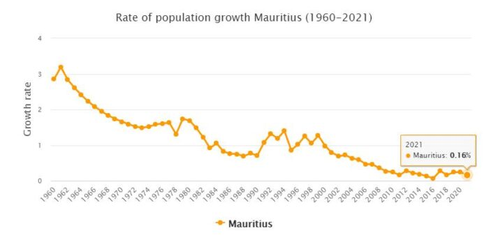 Mauritius Population Growth Rate 1960 - 2021