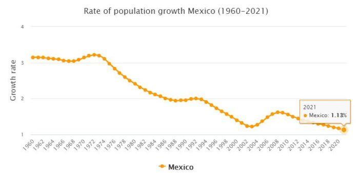 Mexico Population Growth Rate 1960 - 2021