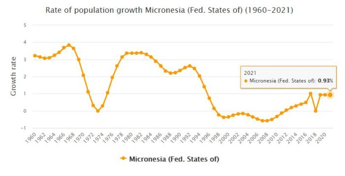 Micronesia Population Growth Rate 1960 - 2021