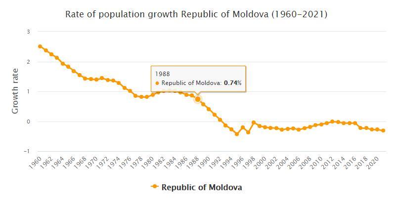 Moldova Population Growth Rate 1960 - 2021