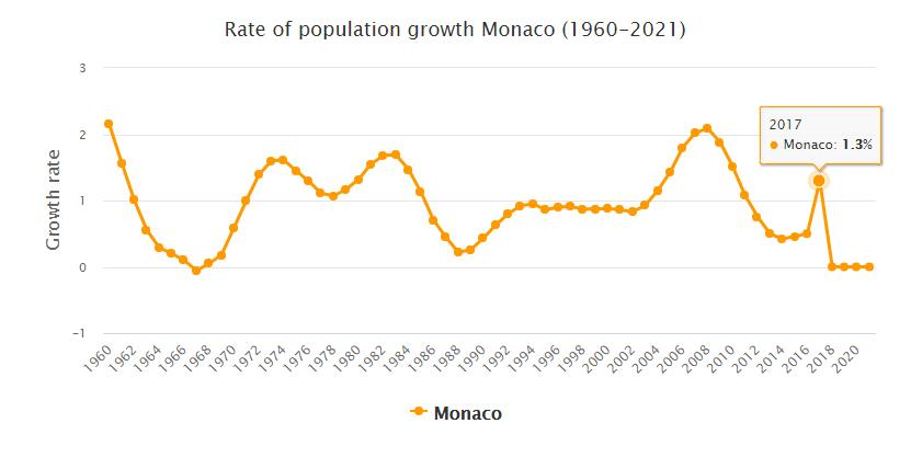 Monaco Population Growth Rate 1960 - 2021