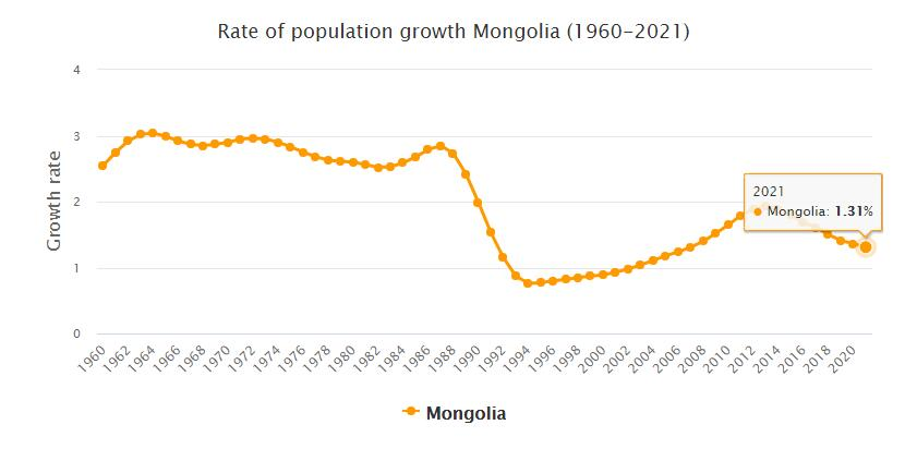 Mongolia Population Growth Rate 1960 - 2021