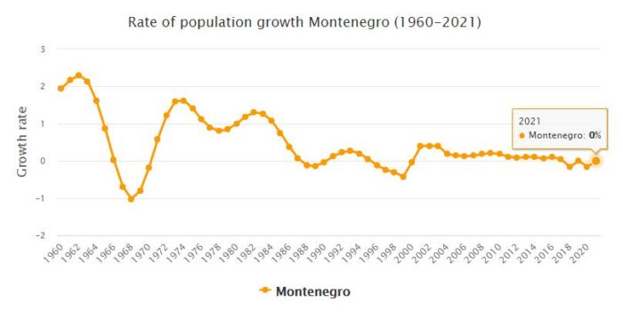 Montenegro Population Growth Rate 1960 - 2021